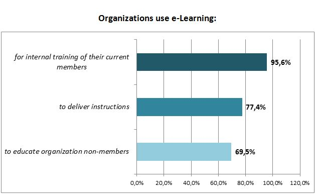 organizations-e-learning-usage-diagram