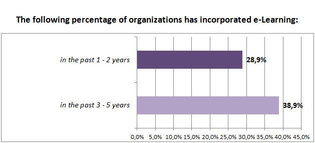 percentage-og-incorporated-e-learning