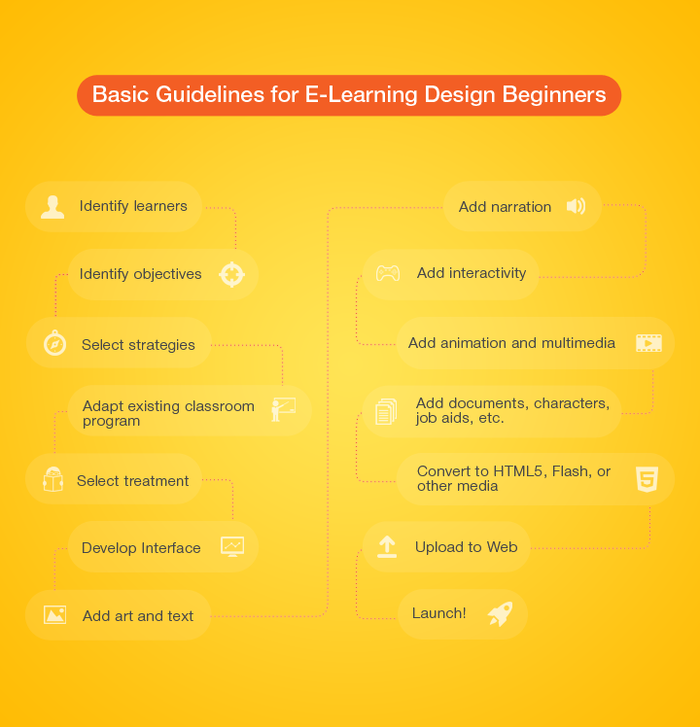 Basic Guidelines For Eelearning Design Beginners