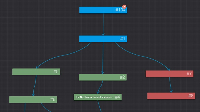 Dialogue tree in iSpring TalkMaster