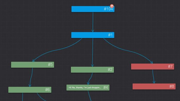 Dialogue tree in iSpring TalkMaster
