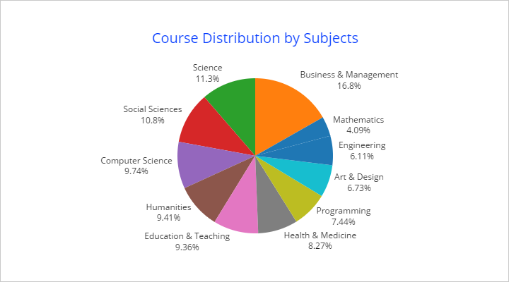 MOOCs distribution by subjects