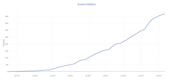 MOOC growth from 2012 till 2016
