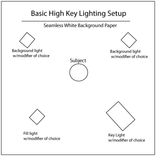 The basic key lighting setup