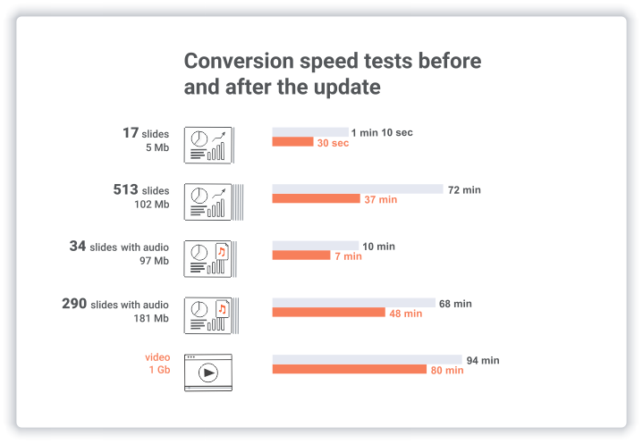 iSpring Cloud conversion speed tests
