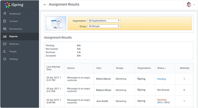 Assignments results» report
