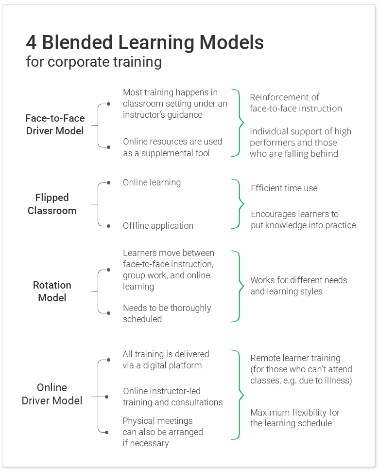 4 Blended Learning Models for Corporate Training