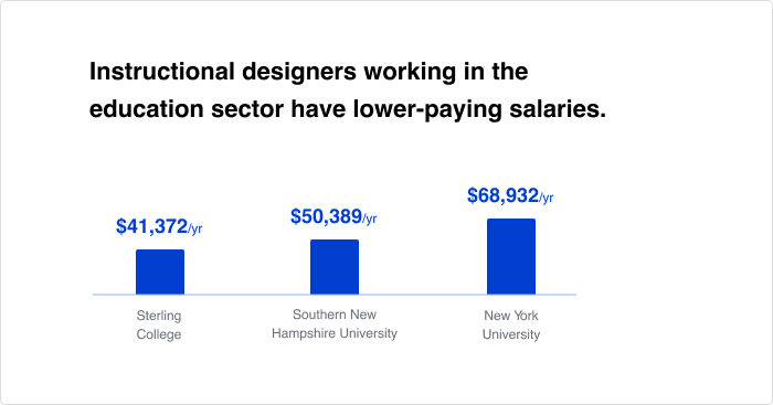 Instructional Designer Salary 5 Ways To Boost Your Income
