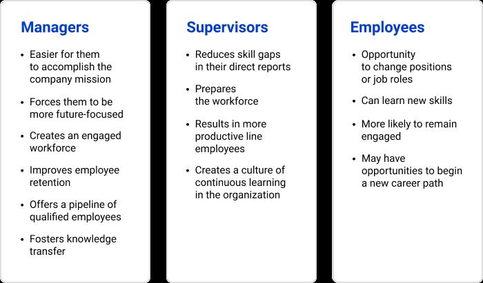 重新培训对不同类型的员工的好处