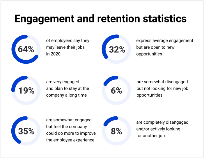 Engagement and retention statistics