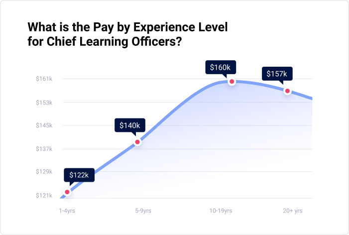 Chief learner officer's salary