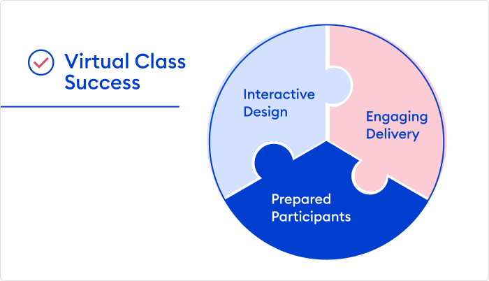 Virtual classroom success