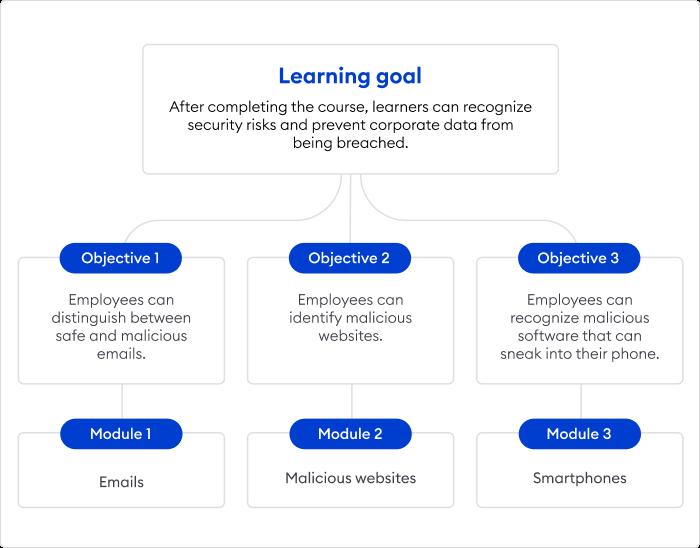 Online course structure