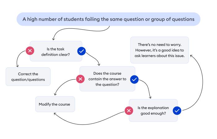 Uma folha de dicas para o caso em que todos os usuários falham na mesma pergunta
