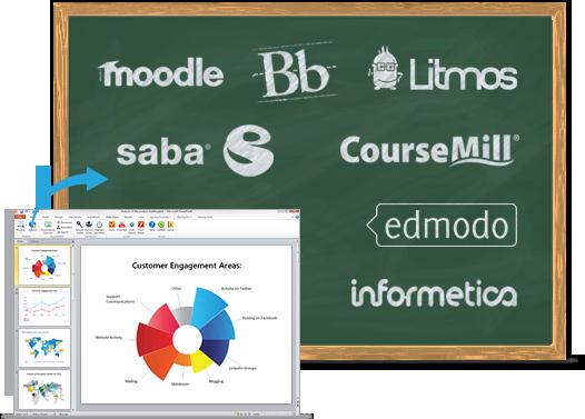 Create SCORM-Compatible E-Learning Courses