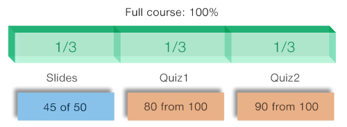 Full course is 100% and has 3 parts: Slides 45 of 50, Quiz1 80 from 100 and Quiz2 90 from 100